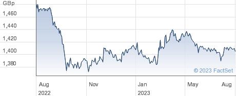 UBSETF UBTP performance chart