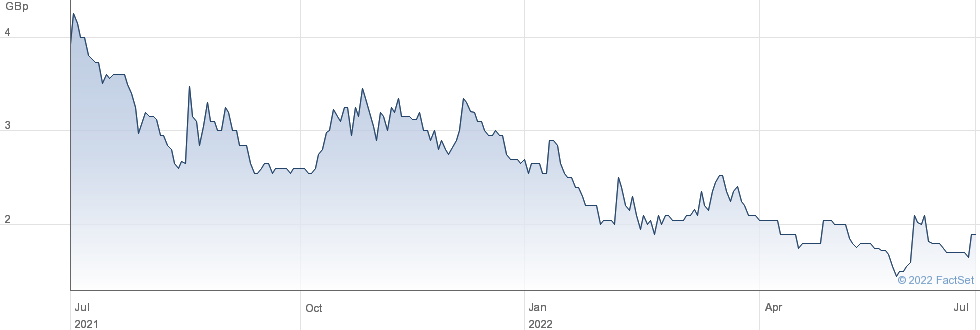 ALPHA GROWTH performance chart