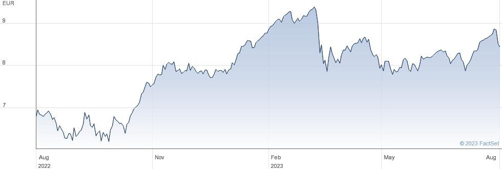 Banca Mediolanum SpA performance chart