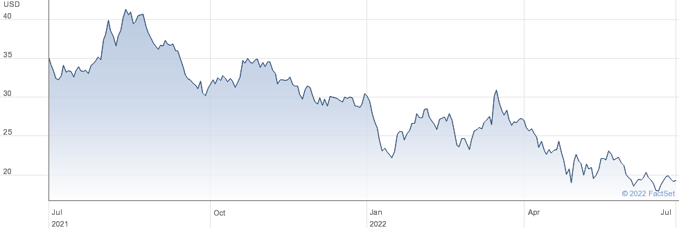 Sonos Inc performance chart