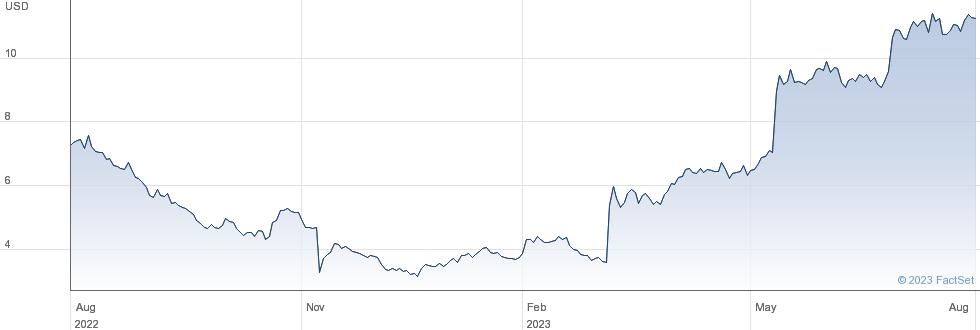 Arlo Technologies Inc performance chart