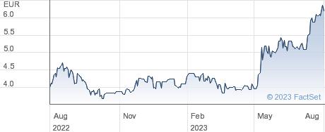 Amrest Holdings SE performance chart