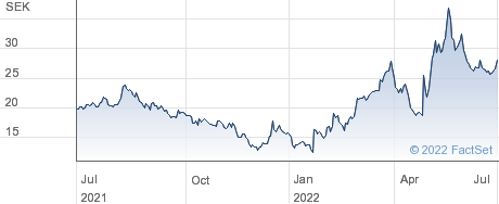 Vicore Pharma Holding AB performance chart
