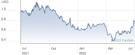 Soligenix Inc performance chart