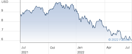 AT&RB USD DIST performance chart