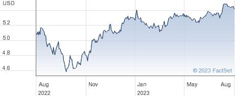 HYLD CP USD ACC performance chart