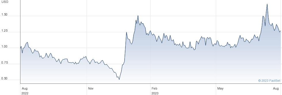 Aqua Metals Inc performance chart