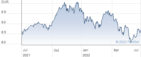 WLD SRI EUR ACC performance chart