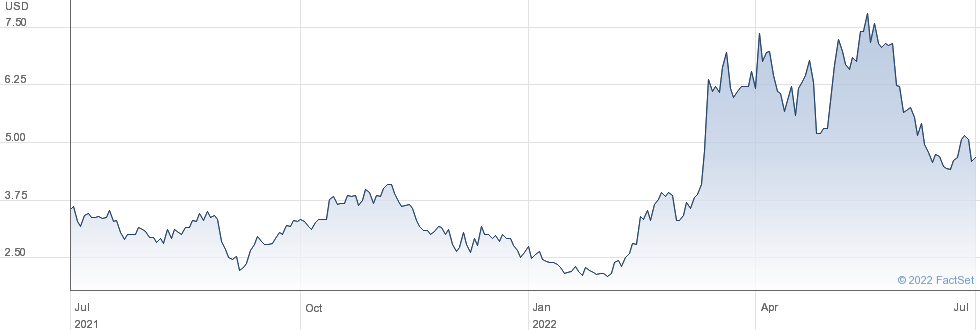 NextDecade Corp performance chart