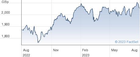 UBSETF AUGA performance chart