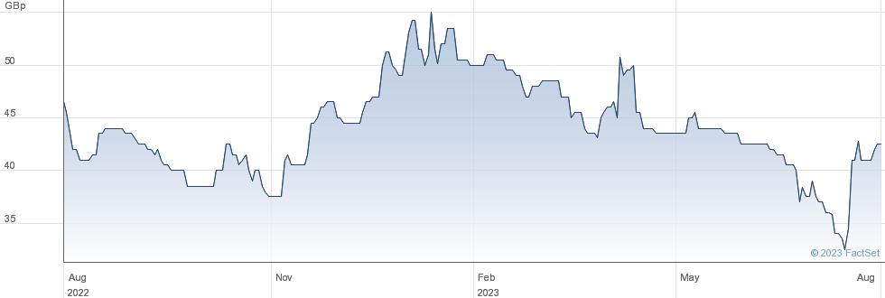 VAN ELLE performance chart