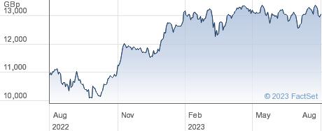 XDAX performance chart