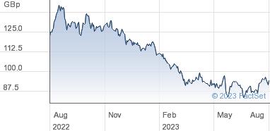 Diversified Gas & Oil Plc Share Price (DGOC) Ord GBP0 01 | DGOC