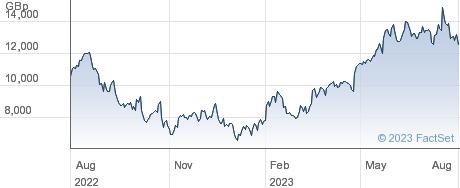 2X MSFT ETP performance chart