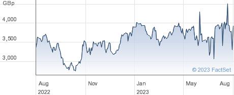 2X VISA ETP performance chart