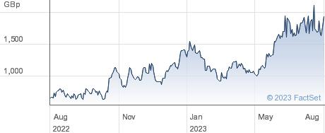 2X NETFLIX ETP performance chart