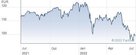 Lyxor MSCI EMU Value (DR) UCITS ETF - Dist performance chart