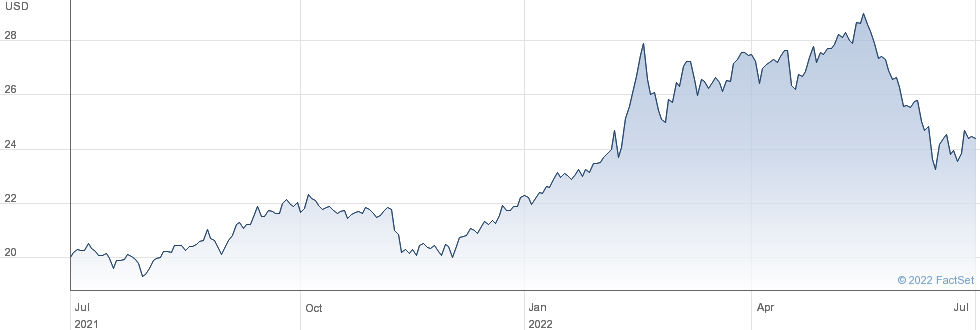 INV BBG COMMOD performance chart