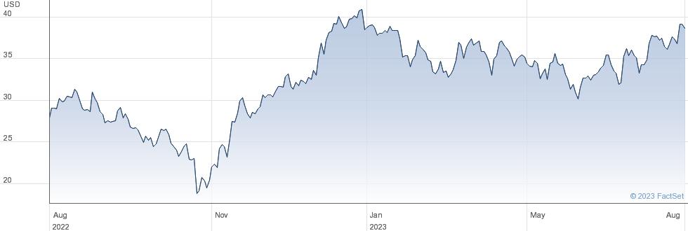 Naspers Ltd performance chart