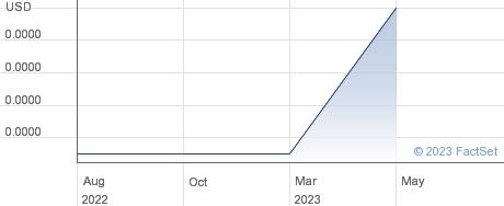 JRjr33 Inc performance chart