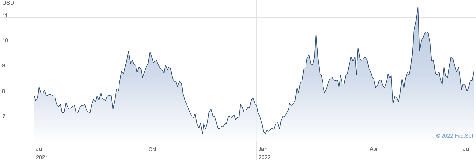 Frontline Ltd performance chart
