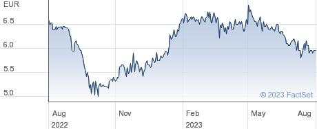 Berentzen Gruppe AG performance chart