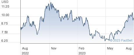 ProPetro Holding Corp performance chart