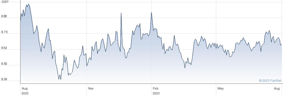 PIM USHY GBP IN performance chart