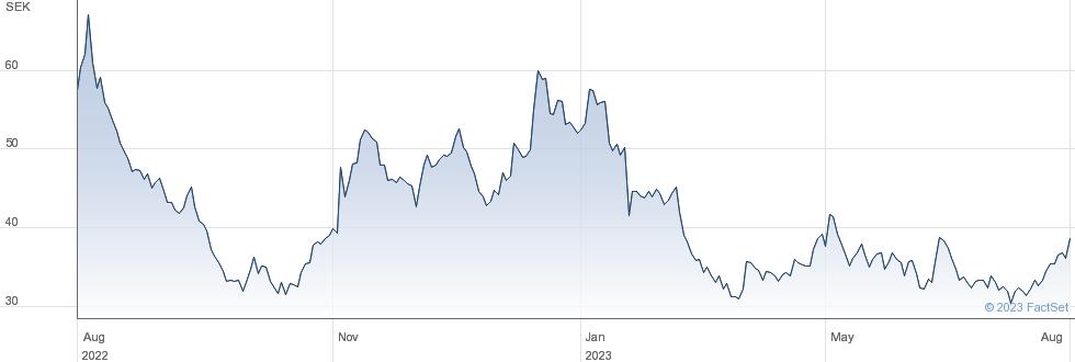 Storytel AB (publ) performance chart