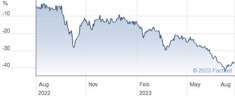 GCP ASSET BCKD performance chart