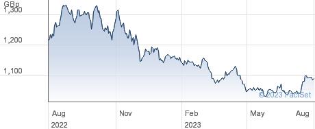 L&G ALL COMM performance chart