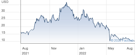 Opiant Pharmaceuticals Inc performance chart