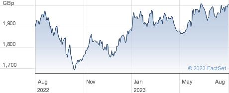 FT NXTG performance chart