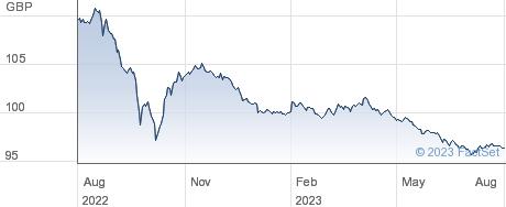 0 1/8% 26 performance chart