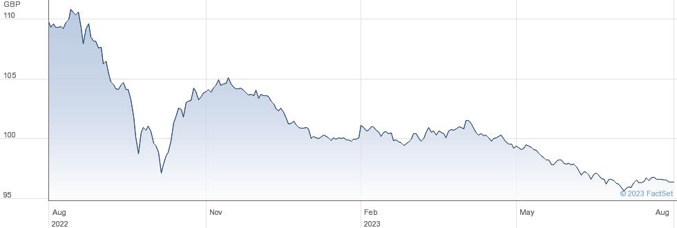 0 1/8% IL TG 26 performance chart