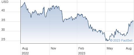 FB Financial Corp performance chart