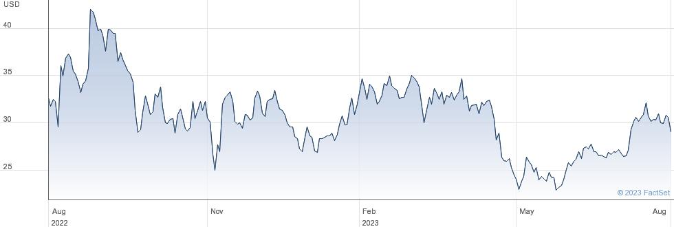 Everbridge Inc performance chart