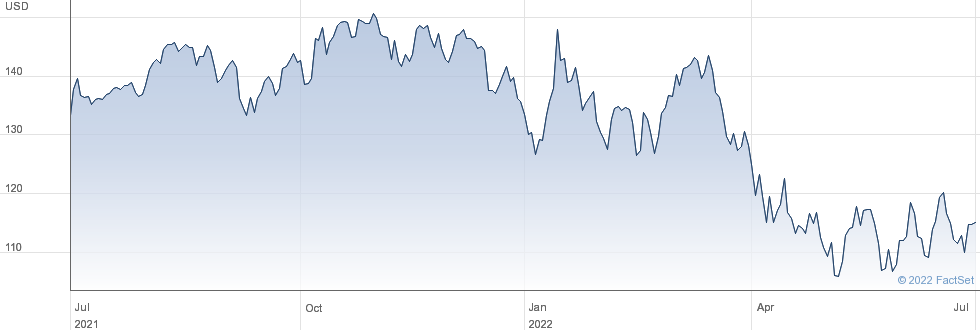 Alphabet Inc performance chart