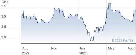 DEKEL AGRI performance chart