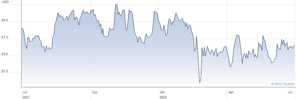 ZTO Express (Cayman) Inc performance chart