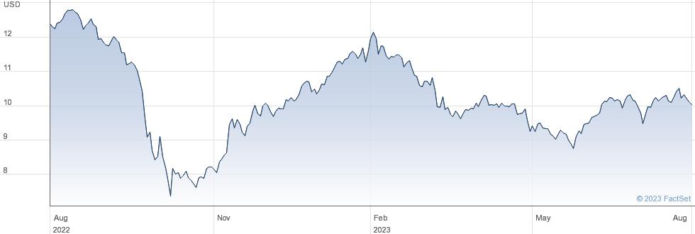 AGNC Investment Corp performance chart