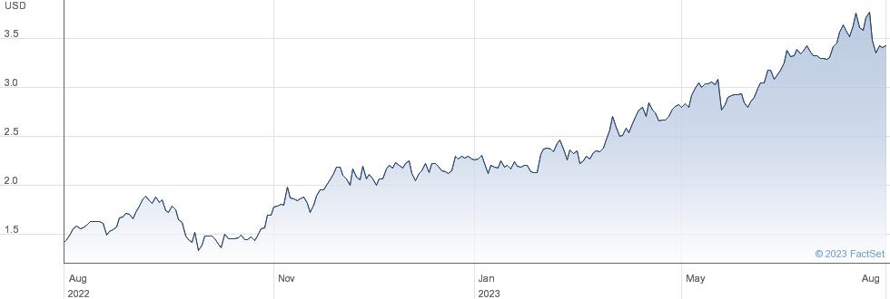 Enel Chile SA performance chart