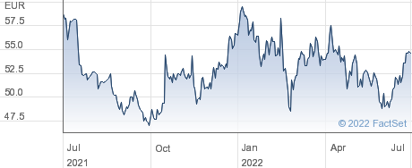 Anheuser Busch Inbev NV performance chart