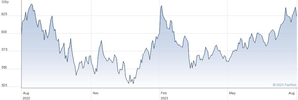 ISHARES DIGITAL performance chart