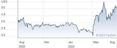 LifeVantage Corp performance chart