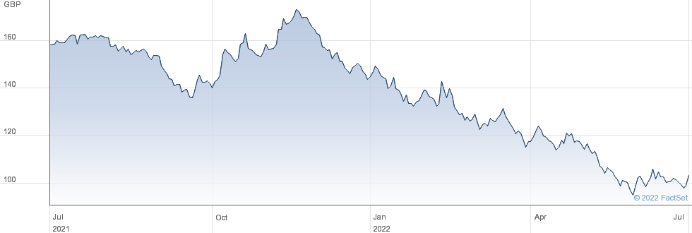 2 1/2% TG 65 performance chart