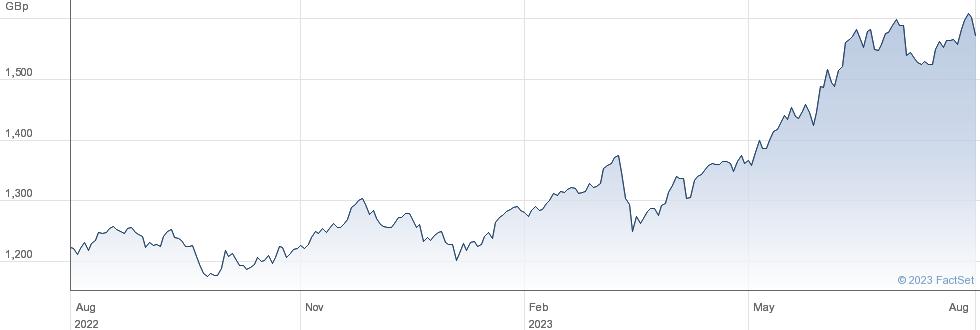WT JEQ GBH ETF performance chart