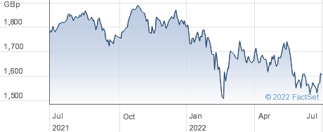 WT EUR EQ GBP H performance chart