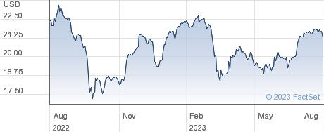 Chimera Investment Corp performance chart