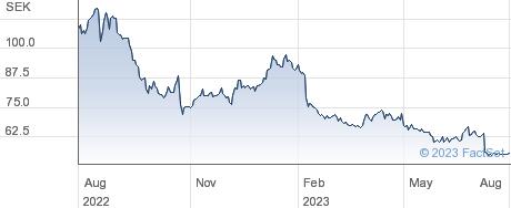 Nilorngruppen AB performance chart